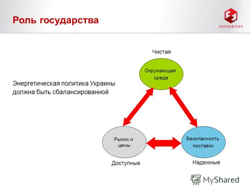 Роль государства Энергетическая политика Украины должна быть сбалансированной Рынок и цены Окружающая среда Безопасность поставок Чистая Доступные Надежные