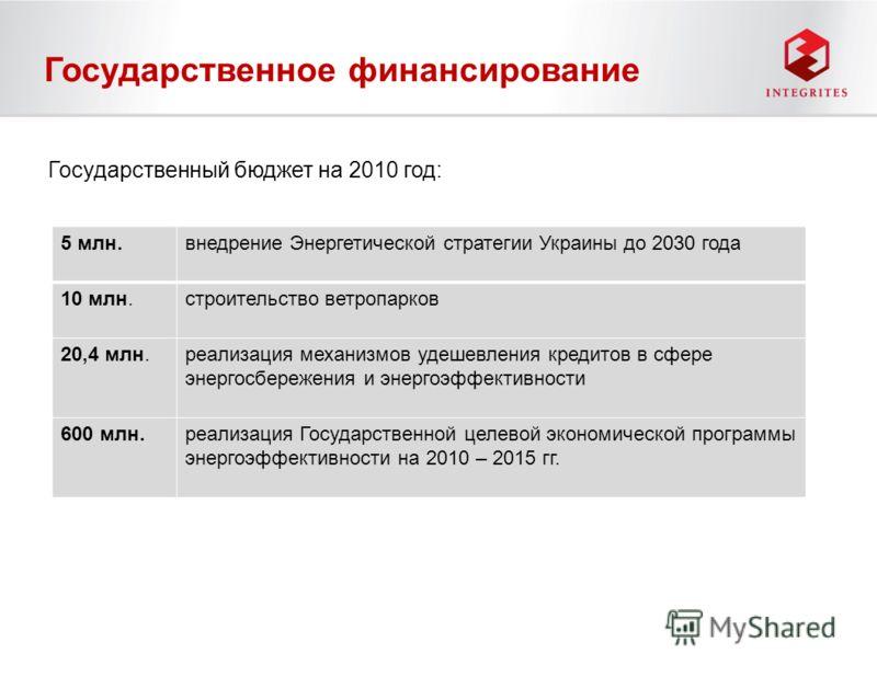 Государственное финансирование 5 млн.внедрение Энергетической стратегии Украины до 2030 года 10 млн.строительство ветропарков 20,4 млн.реализация механизмов удешевления кредитов в сфере энергосбережения и энергоэффективности 600 млн.реализация Госуда