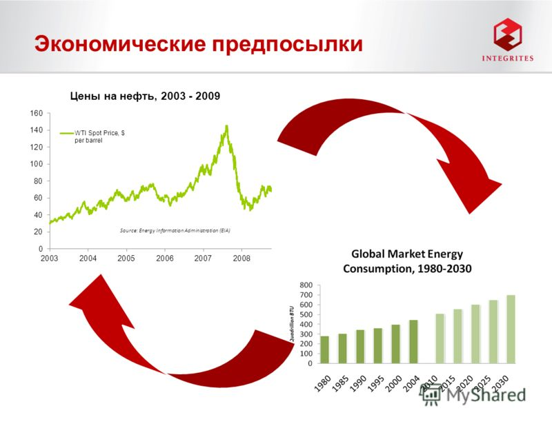 Экономические предпосылки Source: Energy Information Administration (EIA)