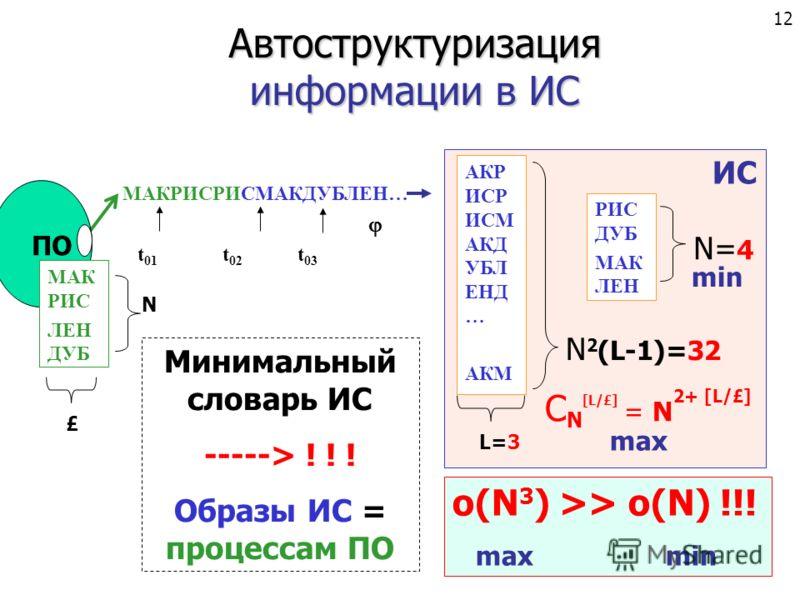 МАКРИСРИСМАКДУБЛЕН… t 01 t 02 t 03 ПО МАК РИС ЛЕН ДУБ N £ Автоструктуризация информации в ИС ИС АКР ИСР ИСМ АКД УБЛ ЕНД … АКМ РИС ДУБ МАК ЛЕН N= 4 С N [L/£] = N 2+ [L/£] L=3 o(N 3 ) >> o(N) !!! max min Минимальный словарь ИС -----> ! ! ! Образы ИС =