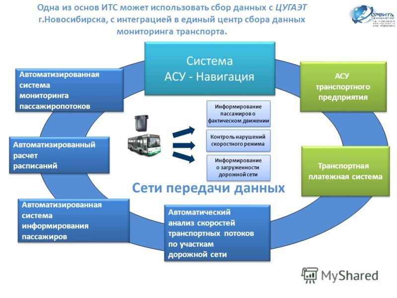 Одна из основ ИТС может использовать сбор данных с ЦУГАЭТ г.Новосибирска, с интеграцией в единый центр сбора данных мониторинга транспорта. Система АСУ - Навигация Система АСУ - Навигация АСУ транспортного предприятия АСУ транспортного предприятия Ав