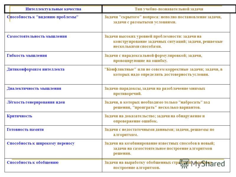 Интеллектуальные качестваТип учебно-познавательной задачи Способность к