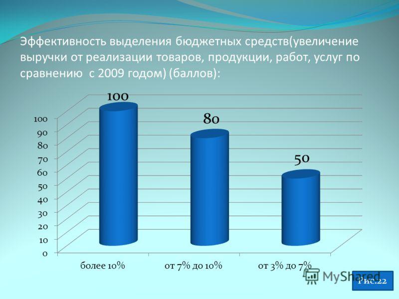 Эффективность выделения бюджетных средств(увеличение выручки от реализации товаров, продукции, работ, услуг по сравнению с 2009 годом) (баллов): Рис.22