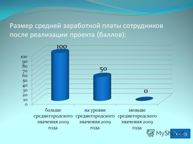 Размер средней заработной платы сотрудников после реализации проекта (баллов): Рис.23