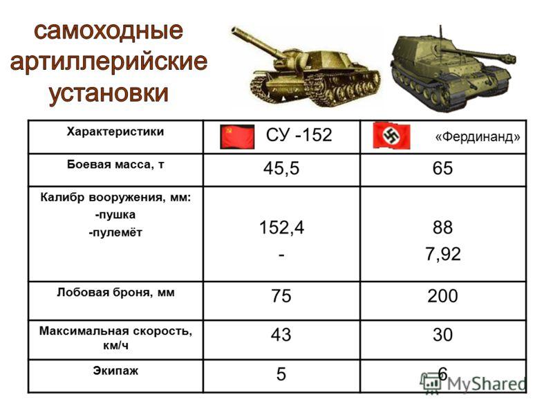 Характеристики СУ -152 «Фердинанд» Боевая масса, т 45,565 Калибр вооружения, мм: -пушка -пулемёт 152,4 - 88 7,92 Лобовая броня, мм 75200 Максимальная скорость, км/ч 4330 Экипаж 56
