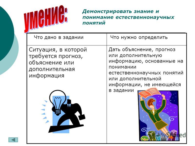 Демонстрировать знание и понимание естественнонаучных понятий Что дано в задании Что нужно определить Ситуация, в которой требуется прогноз, объяснение или дополнительная информация Дать объяснение, прогноз или дополнительную информацию, основанные н