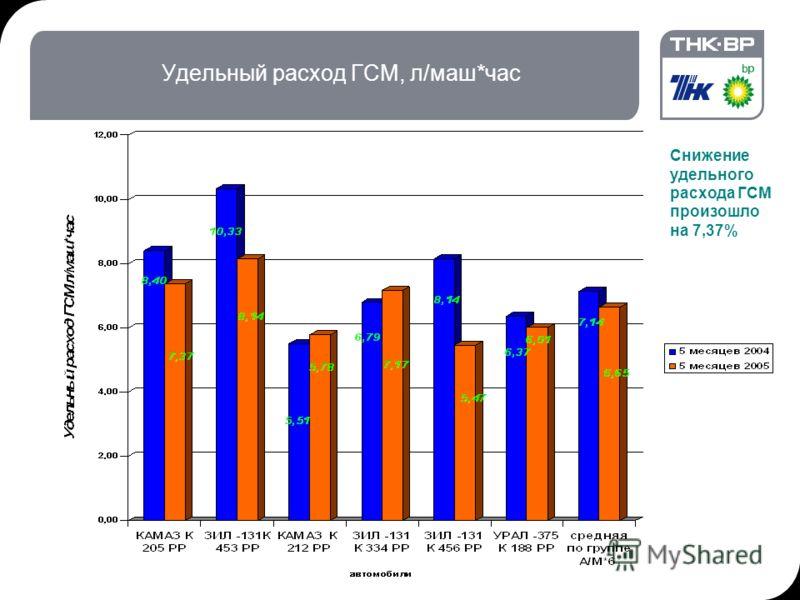 23.07.2012 14:05Комитет по кадрам, 03.02.04, П. МакМорран6 Удельный расход ГСМ, л/маш*час Снижение удельного расхода ГСМ произошло на 7,37%