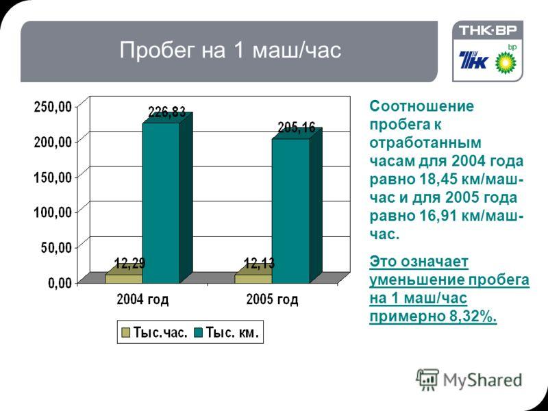 23.07.2012 14:05Комитет по кадрам, 03.02.04, П. МакМорран7 Пробег на 1 маш/час Соотношение пробега к отработанным часам для 2004 года равно 18,45 км/маш- час и для 2005 года равно 16,91 км/маш- час. Это означает уменьшение пробега на 1 маш/час пример