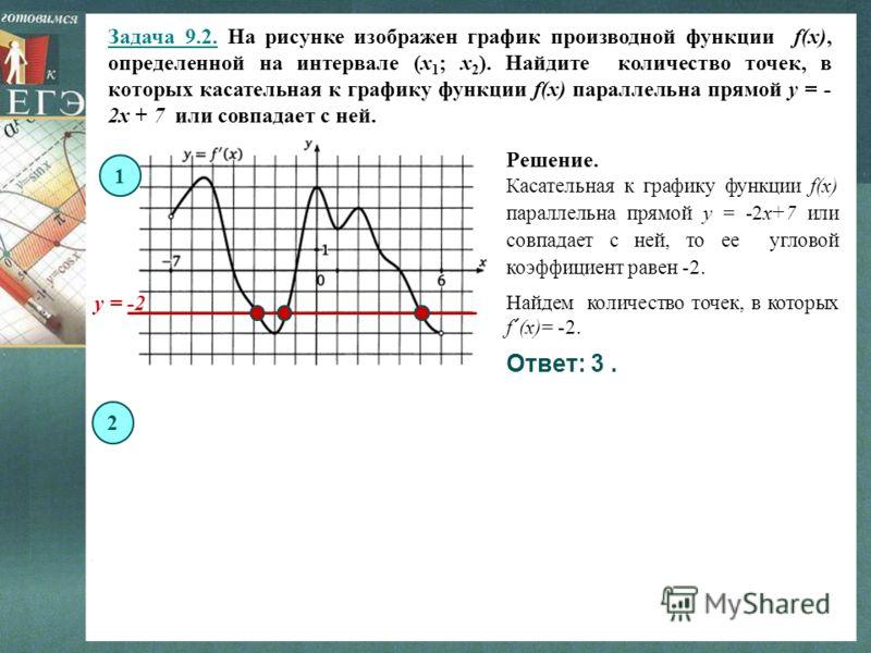 Задача 9.2. На рисунке изображен график производной функции f(x), определенной на интервале (x 1 ; x 2 ). Найдите количество точек, в которых касательная к графику функции f(x) параллельна прямой y = - 2x + 7 или совпадает с ней. 1 Решение. Ответ: 3.