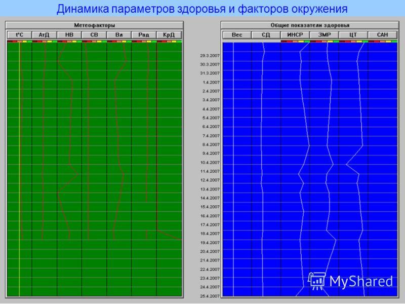 Динамика параметров здоровья и факторов окружения