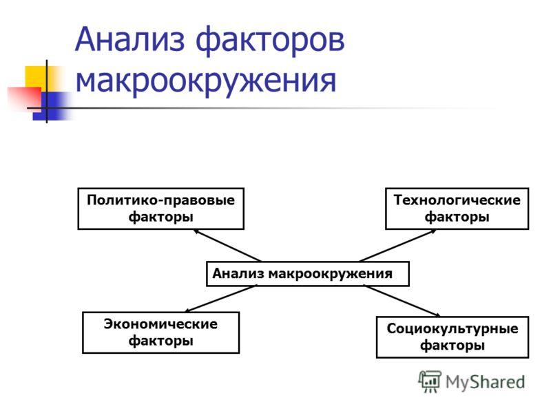 Анализ факторов макроокружения Анализ макроокружения Политико-правовые факторы Экономические факторы Технологические факторы Социокультурные факторы