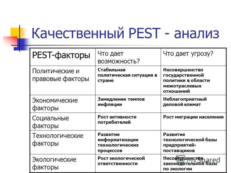 Качественный PEST - анализ PEST-факторы Что дает возможность? Что дает угрозу? Политические и правовые факторы Стабильная политическая ситуация в стране Несовершенство государственной политики в области межотраслевых отношений Экономические факторы З