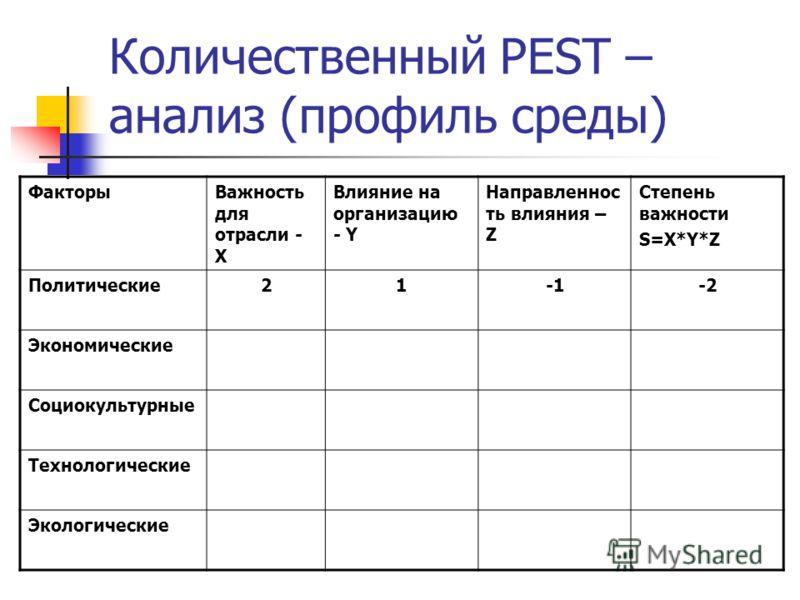 Количественный PEST – анализ (профиль среды) ФакторыВажность для отрасли - Х Влияние на организацию - Y Направленнос ть влияния – Z Степень важности S=X*Y*Z Политические21-2 Экономические Социокультурные Технологические Экологические
