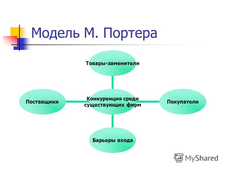 Модель М. Портера Конкуренция среди существующих фирм Товары- заменители Покупатели Барьеры входа Поставщики
