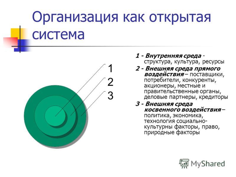 Организация как открытая система 1 2 3 1 - Внутренняя среда - структура, культура, ресурсы 2 - Внешняя среда прямого воздействия – поставщики, потребители, конкуренты, акционеры, местные и правительственные органы, деловые партнеры, кредиторы 3 - Вне