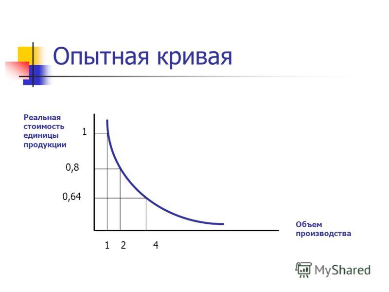Опытная кривая Реальная стоимость единицы продукции Объем производства 124 1 0,8 0,64