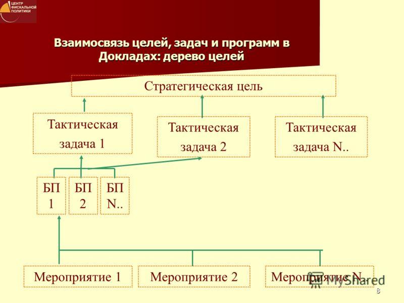 8 Взаимосвязь целей, задач и программ в Докладах: дерево целей Стратегическая цель Тактическая задача 1 Мероприятие 1 Тактическая задача 2 Тактическая задача N.. Мероприятие 2Мероприятие N.. БП 1 БП 2 БП N..