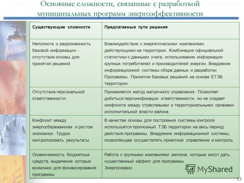 Основные сложности, связанные с разработкой муниципальных программ энергоэффективности 13
