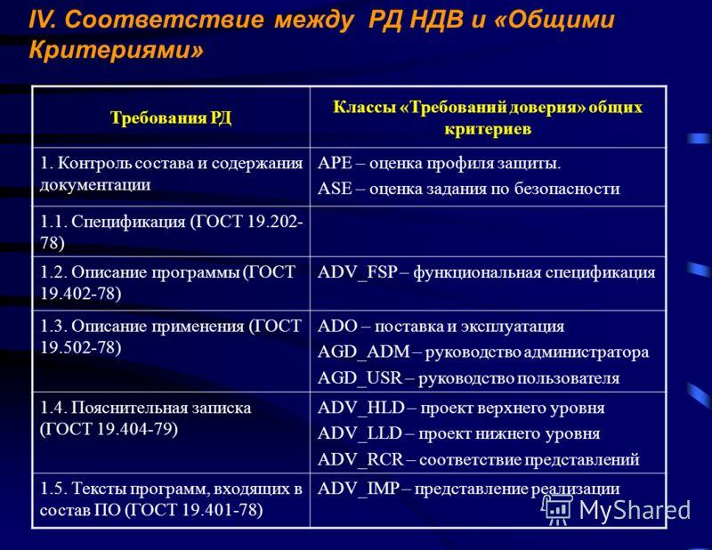 IV. Соответствие между РД НДВ и «Общими Критериями» Требования РД Классы «Требований доверия» общих критериев 1. Контроль состава и содержания документации APE – оценка профиля защиты. ASE – оценка задания по безопасности 1.1. Спецификация (ГОСТ 19.2
