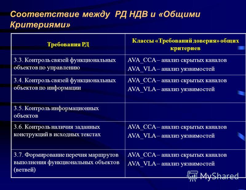 Соответствие между РД НДВ и «Общими Критериями» Требования РД Классы «Требований доверия» общих критериев 3.3. Контроль связей функциональных объектов по управлению AVA_CCA – анализ скрытых каналов AVA_VLA – анализ уязвимостей 3.4. Контроль связей фу