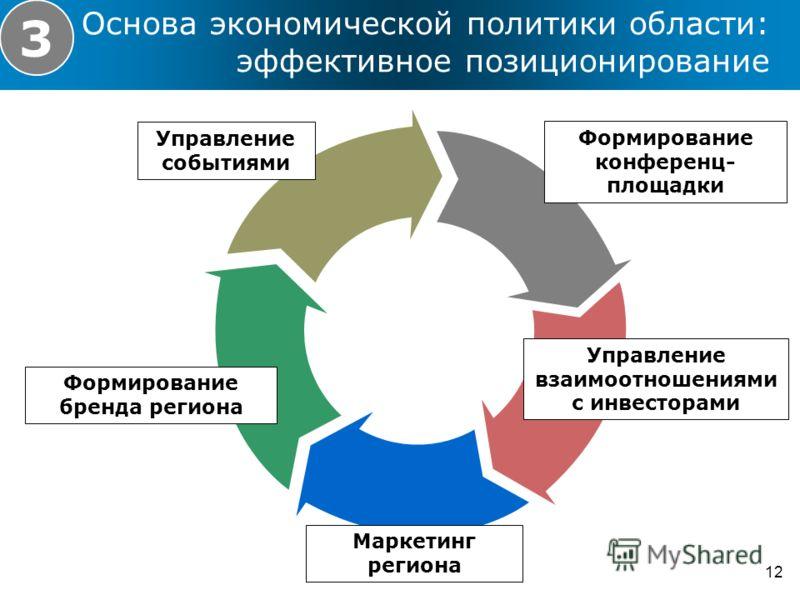 Основа экономической политики области: эффективное позиционирование 12 3 Формирование бренда региона Управление событиями Формирование конференц- площадки Управление взаимоотношениями с инвесторами Маркетинг региона