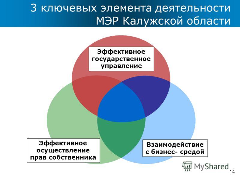 3 ключевых элемента деятельности МЭР Калужской области 14 Эффективное государственное управление Взаимодействие с бизнес- средой Эффективное осуществление прав собственника