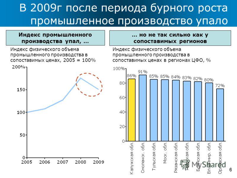 В 2009г после периода бурного роста промышленное производство упало 6 Индекс физического объема промышленного производства в сопоставимых ценах, 2005 = 100% Индекс физического объема промышленного производства в сопоставимых ценах в регионах ЦФО, % И