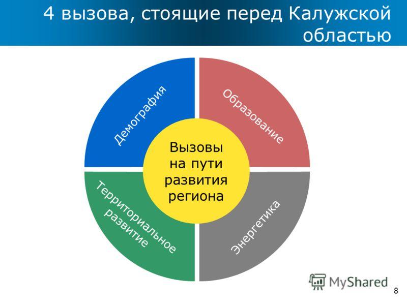 4 вызова, стоящие перед Калужской областью 8 Демография Образование Территориальное развитие Энергетика Вызовы на пути развития региона