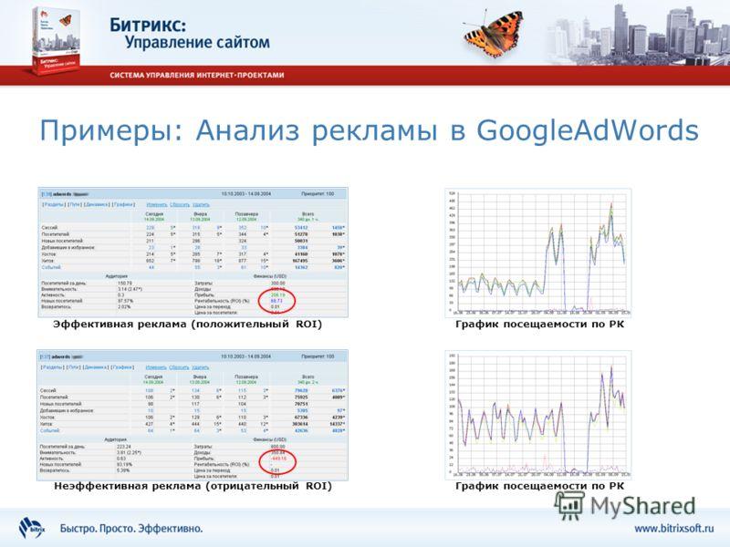 Примеры: Анализ рекламы в GoogleAdWords Эффективная реклама (положительный ROI) Неэффективная реклама (отрицательный ROI) График посещаемости по РК