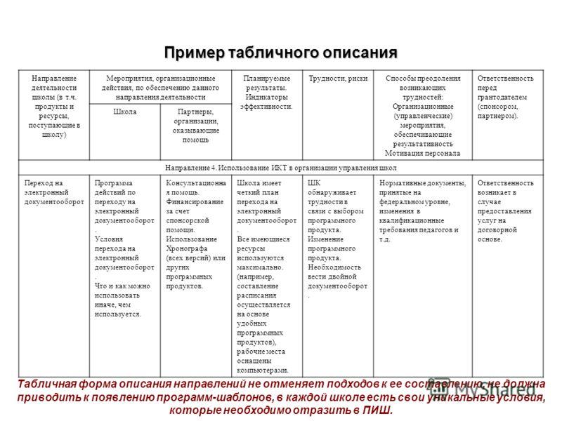 Пример табличного описания Направление деятельности школы (в т.ч. продукты и ресурсы, поступающие в школу) Мероприятия, организационные действия, по обеспечению данного направления деятельности Планируемые результаты. Индикаторы эффективности. Трудно
