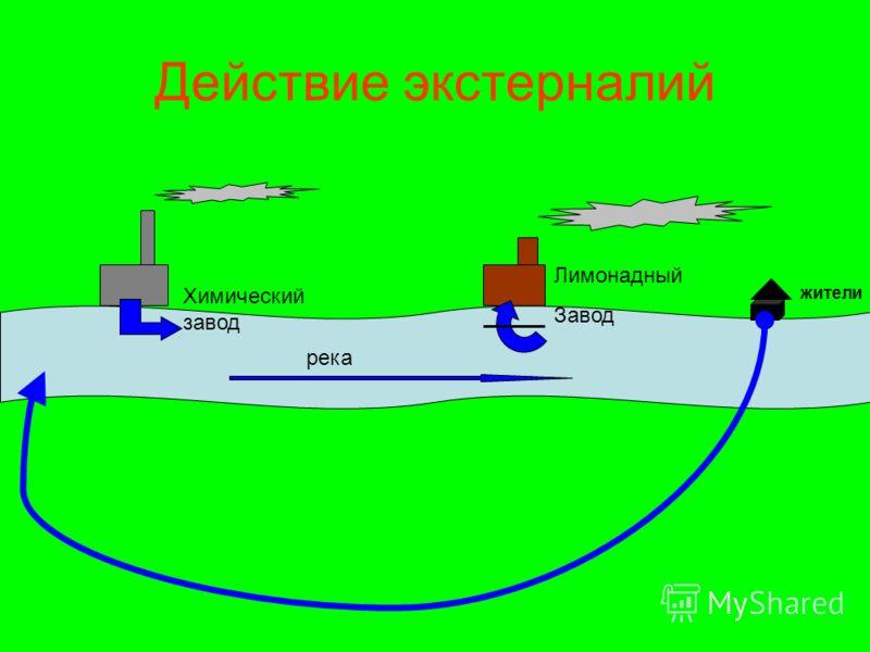 Действие экстерналий Химический завод Лимонадный Завод жители река