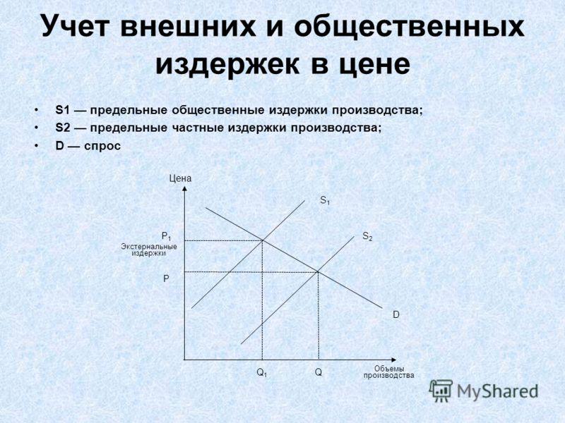 Учет внешних и общественных издержек в цене S1 предельные общественные издержки производства; S2 предельные частные издержки производства; D спрос Экстернальные издержки P Цена D S1S1 S2S2 QQ1Q1 P1P1 Объемы производства