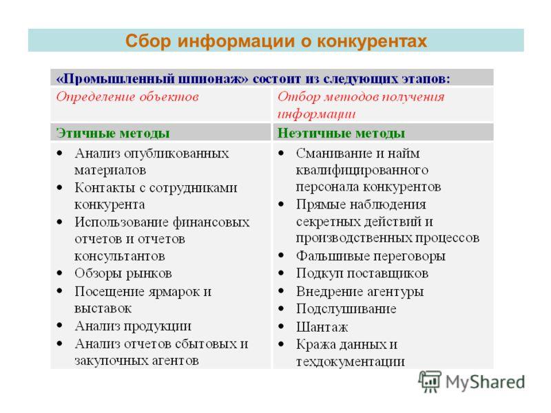 Сбор информации о конкурентах