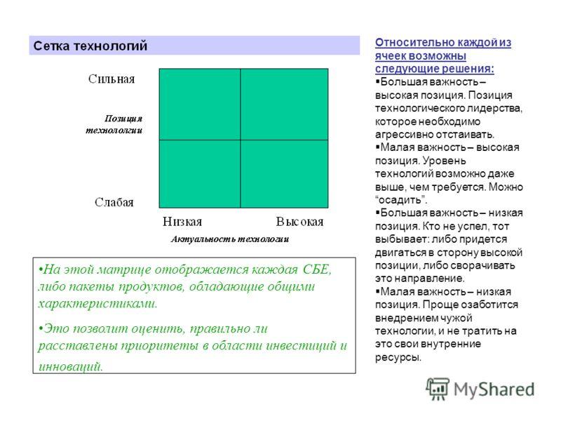 На этой матрице отображается каждая СБЕ, либо пакеты продуктов, обладающие общими характеристиками. Это позволит оценить, правильно ли расставлены приоритеты в области инвестиций и инноваций. Относительно каждой из ячеек возможны следующие решения: Б
