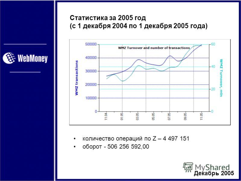 Декабрь 2005 Статистика за 2005 год (с 1 декабря 2004 по 1 декабря 2005 года) количество операций по Z – 4 497 151 оборот - 506 256 592,00