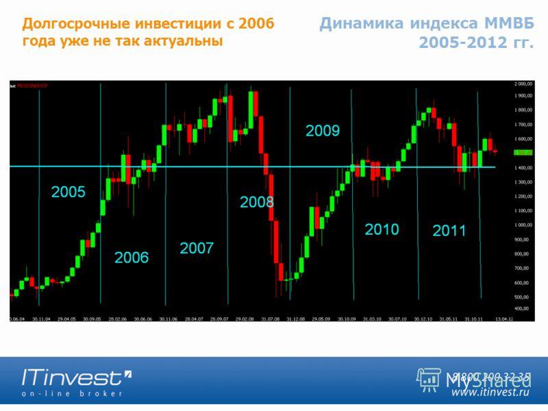 Динамика индекса ММВБ 2005-2012 гг. Долгосрочные инвестиции с 2006 года уже не так актуальны