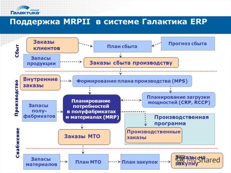 Поддержка MRPII в системе Галактика ERP Формирование плана производства (MPS) Планирование потребностей в полуфабрикатах и материалах (MRP) План МТО Сбыт Производство Планирование загрузки мощностей (CRP, RCCP) План закупок Запасы продукции Запасы ма