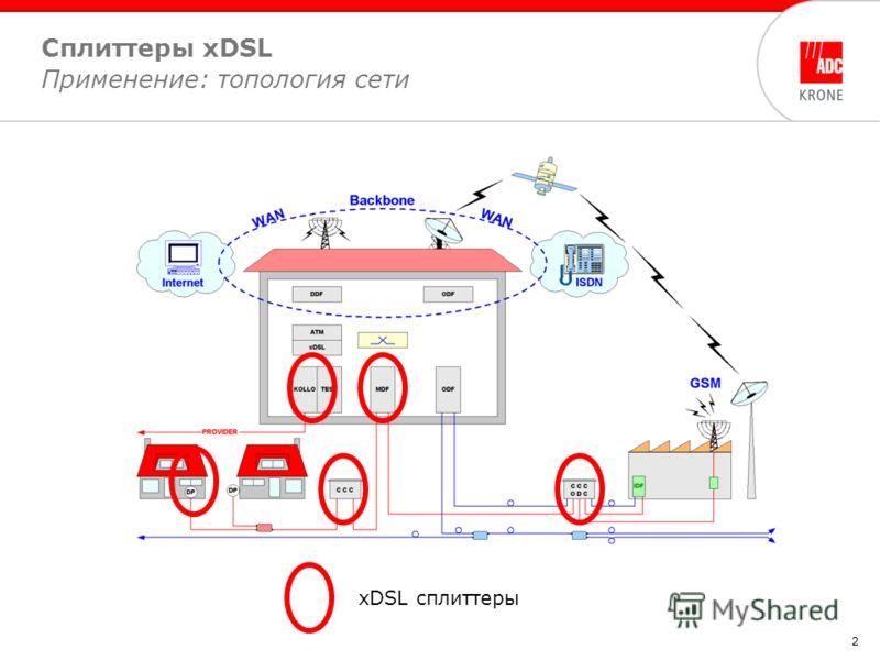 2 Сплиттеры xDSL Применение: топология сети xDSL сплиттеры