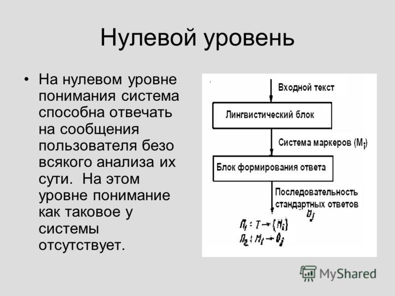 Нулевой уровень На нулевом уровне понимания система способна отвечать на сообщения пользователя безо всякого анализа их сути. На этом уровне понимание как таковое у системы отсутствует.