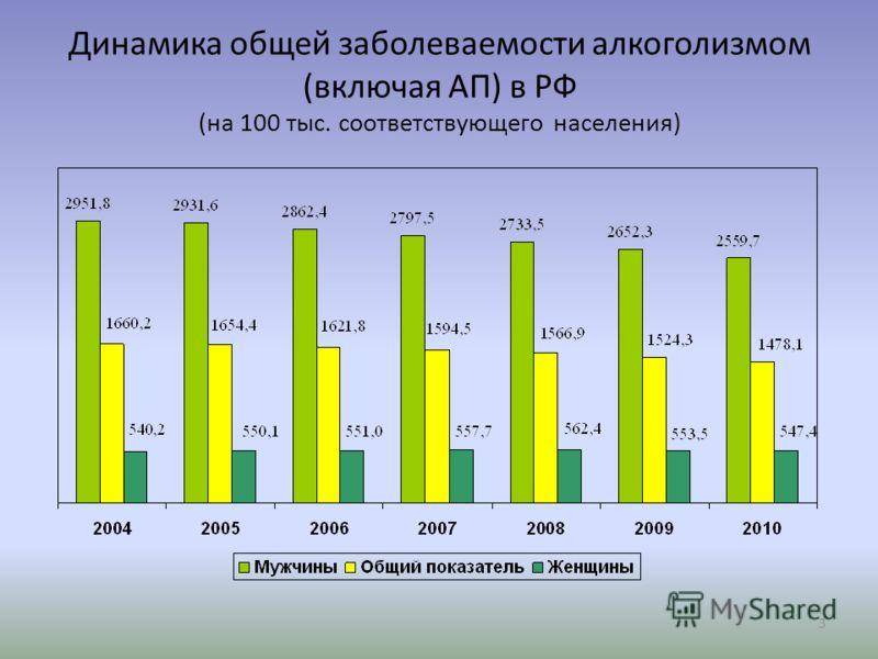 3 Динамика общей заболеваемости алкоголизмом (включая АП) в РФ (на 100 тыс. соответствующего населения)