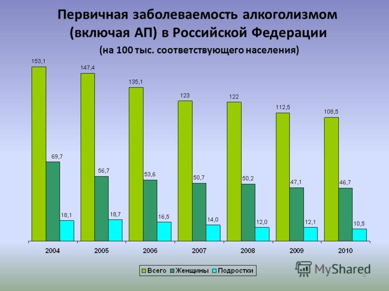 4 Первичная заболеваемость алкоголизмом (включая АП) в Российской Федерации (на 100 тыс. соответствующего населения)