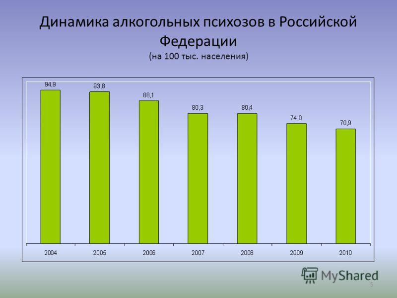 5 Динамика алкогольных психозов в Российской Федерации (на 100 тыс. населения)