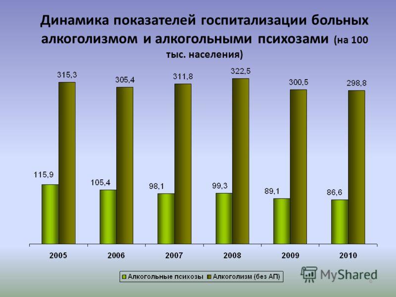 6 Динамика показателей госпитализации больных алкоголизмом и алкогольными психозами (на 100 тыс. населения)