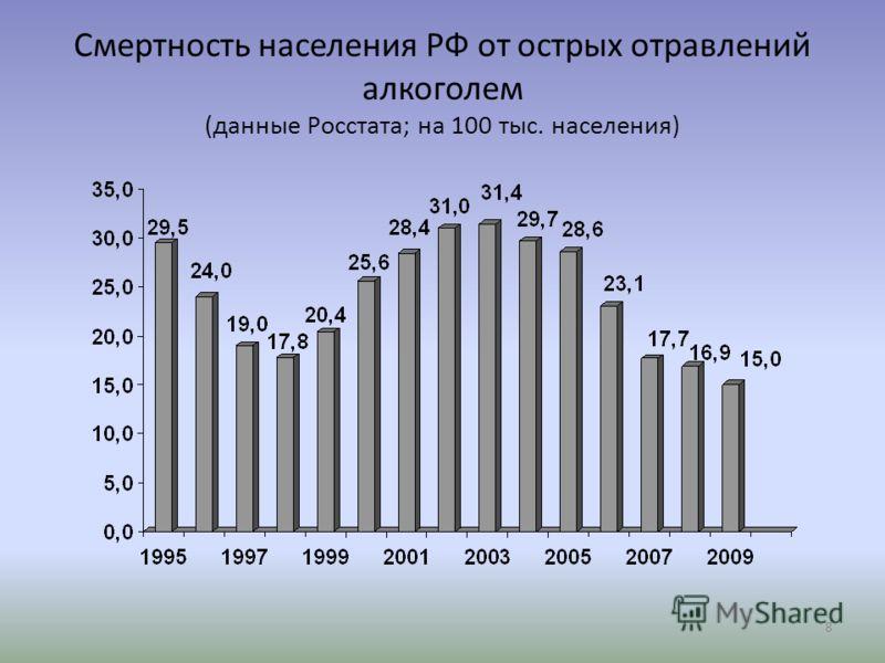 8 Смертность населения РФ от острых отравлений алкоголем (данные Росстата; на 100 тыс. населения)