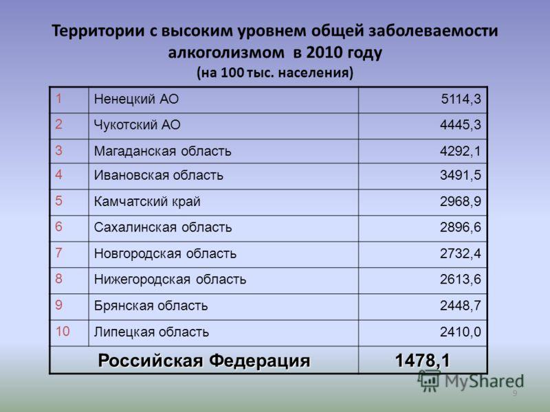 9 Территории с высоким уровнем общей заболеваемости алкоголизмом в 2010 году (на 100 тыс. населения) 1Ненецкий АО5114,3 2Чукотский АО4445,3 3Магаданская область4292,1 4Ивановская область3491,5 5Камчатский край2968,9 6Сахалинская область2896,6 7Новгор
