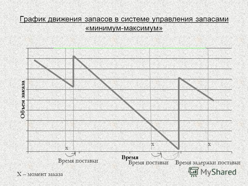 График движения запасов в системе управления запасами «минимум-максимум» х хх Х – момент заказа Время поставки Время задержки поставки
