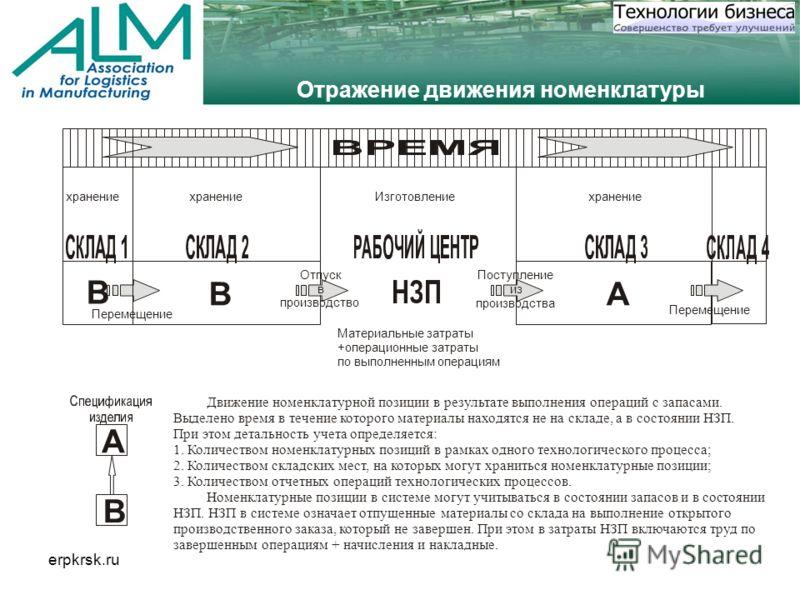erpkrsk.ru A B Материальные затраты +операционные затраты по выполненным операциям Движение номенклатурной позиции в результате выполнения операций с запасами. Выделено время в течение которого материалы находятся не на складе, а в состоянии НЗП. При