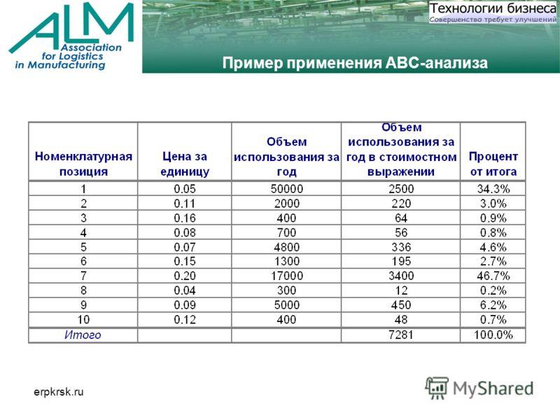 erpkrsk.ru Пример применения ABC-анализа