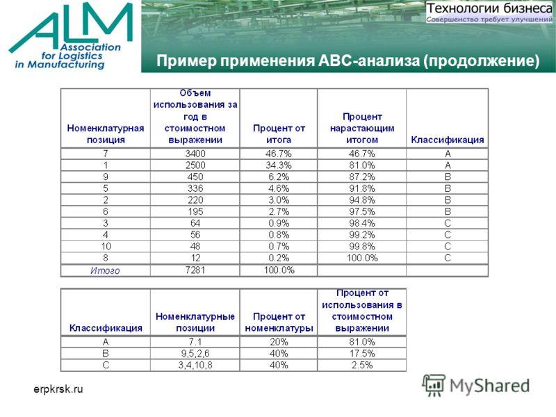 erpkrsk.ru Пример применения ABC-анализа (продолжение)