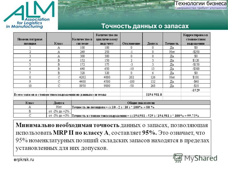 erpkrsk.ru Точность данных о запасах Минимально необходимая точность данных о запасах, позволяющая использовать MRP II по классу A, составляет 95%. Это означает, что 95% номенклатурных позиций складских запасов находятся в пределах установленных для